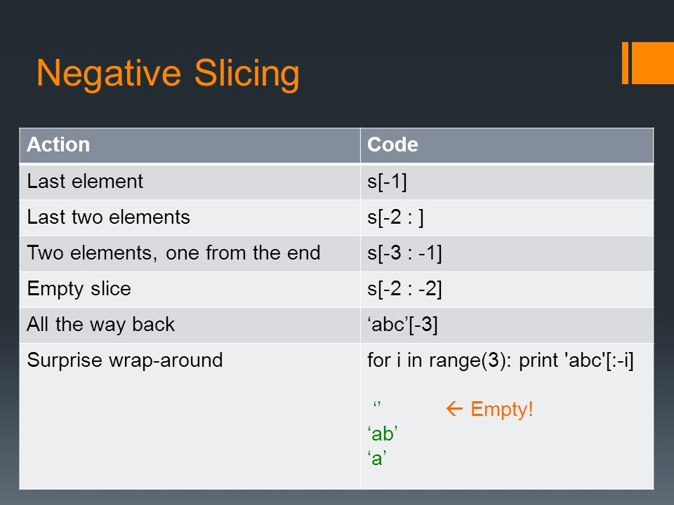 Negative Slicing Action Code Last element s[-1] Last two elements